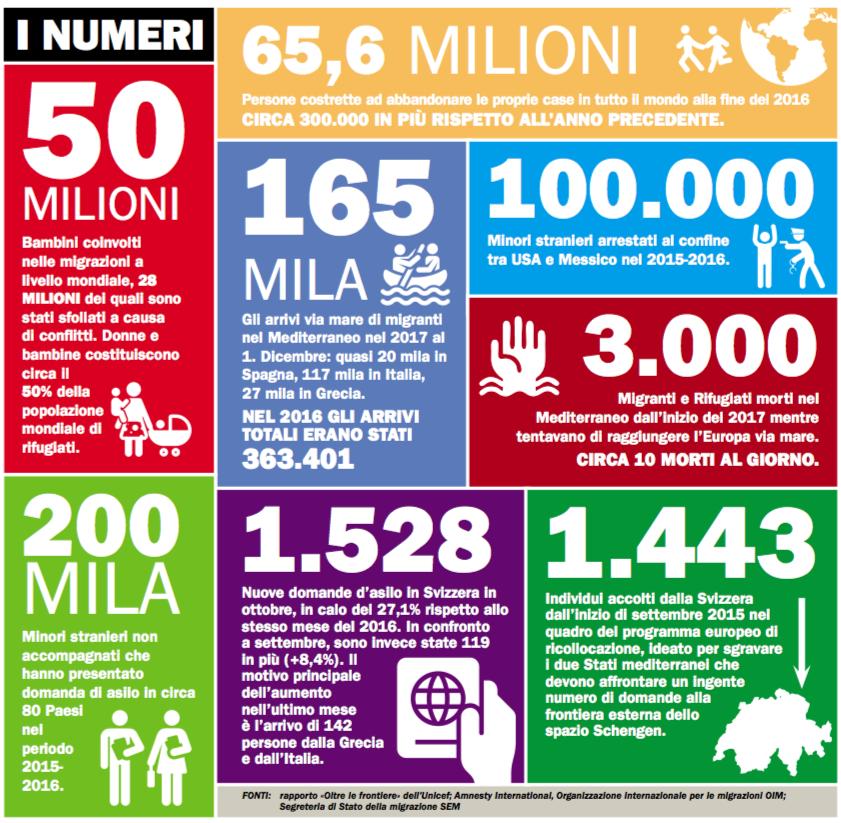 Corriere del Ticino – Non sono gli aiuti in mare ad attirare i migranti da noi